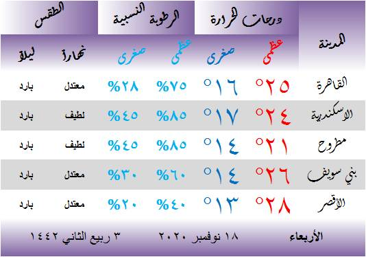حالة الطقس في مصر اليوم الأربعاء 18 نوفمبر 2020