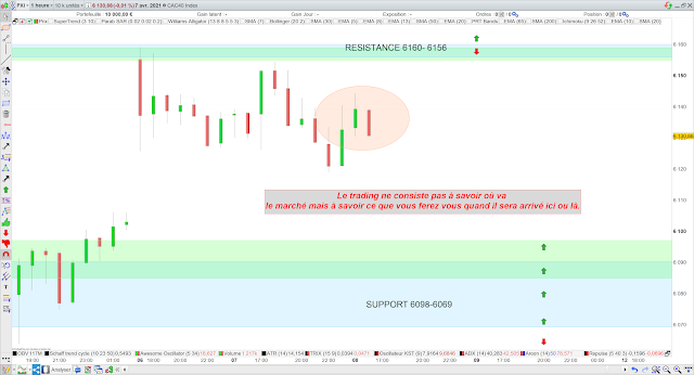 Trading CAC40 08/04/21