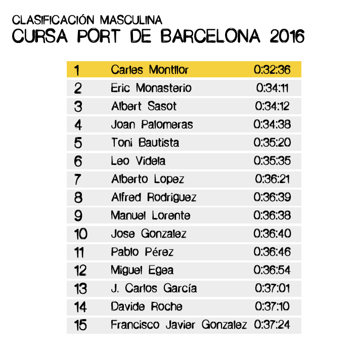 Resultados Cursa Port de Barcelona 2016 - Masculina
