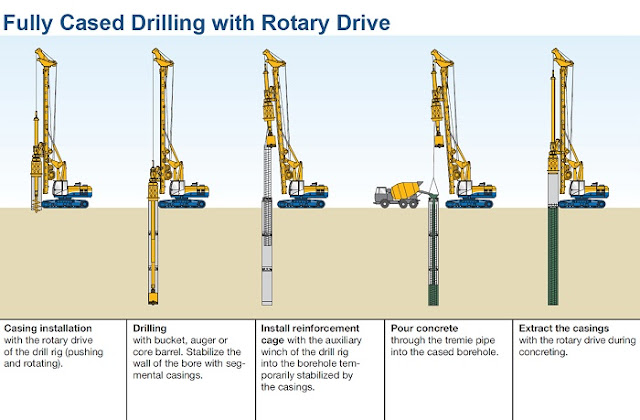 How to dig and install a well 5 methods to drill a well for How do foundations work