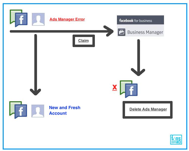 Fanspage-Id | Your Social Media Marketing Stuff