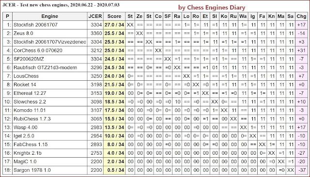 JCER Tournament 2020 - Page 9 2020.06.22.TestNewChessEngines