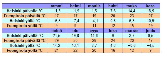 Helsinki Lämpötila