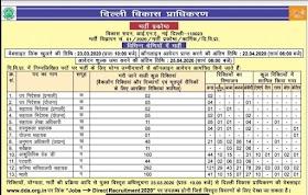 दिल्ली विकास प्राधिकरण में 629 पदों पर भर्ती का विज्ञापन जारी, आवेदन प्रक्रिया चालू
