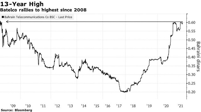 Batelco Jumps to Highest Since 2008 Amid Dual Listing Plans - Bloomberg