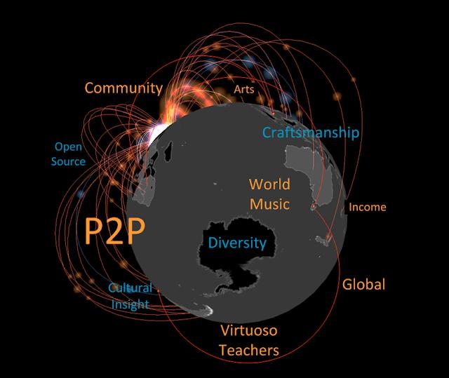 virtual augmented reality global peer to peer music teaching learning education. #VisualFutureOfMusic #WorldMusicInstrumentsAndTheory