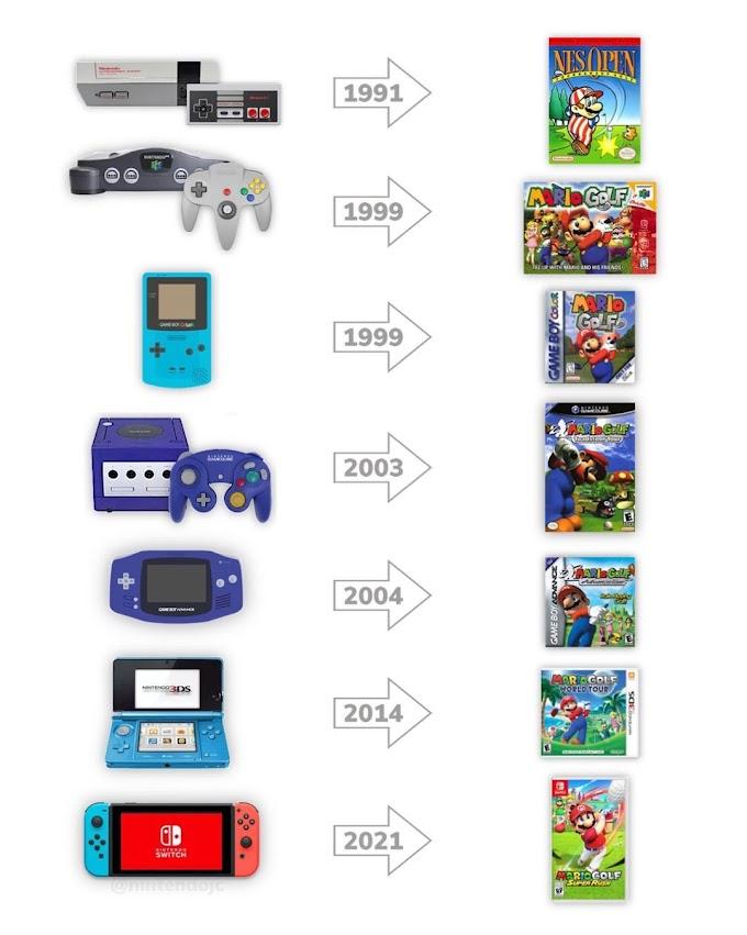 """""""Mario Golf Super Rush"""", eu queria fazer esta seleção de imagens de jogos de golfe lançados em consoles Nintendo."""