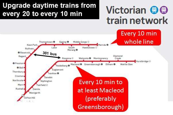 Melbourne on Transit: Building Melbourne's Useful Network