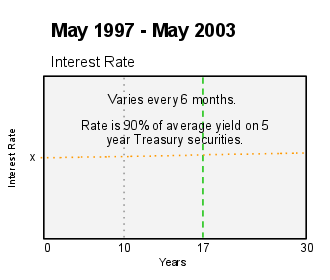 Fixed Rate 5 Year Bonds Pictures
