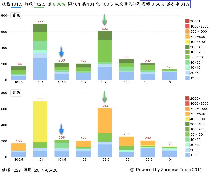 技術分析最佳化:透視籌碼III - 部落格 - 財經知識庫 - MoneyDJ理財網