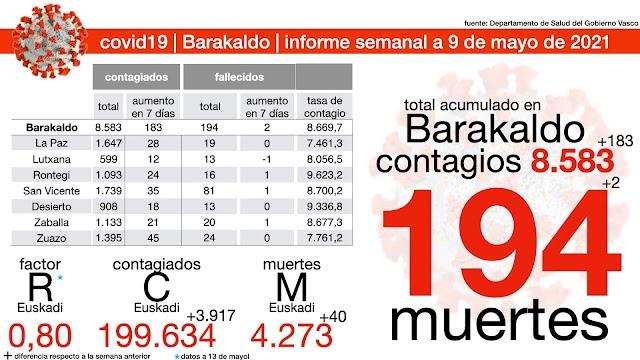 Dos nuevas muertes en una semana elevan a 194 los fallecidos en Barakaldo contagiados por covid19