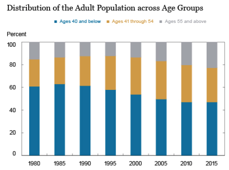 impact of the aging workforce on As the population grows older, an increasing share of the workforce will be past  age 60, raising questions of whether an aging workforce will.