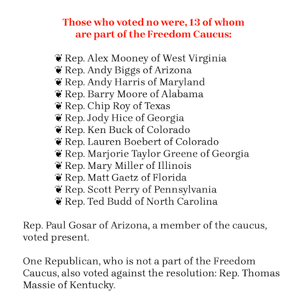 Those who voted no were, 13 of whom are part of the Freedom Caucus