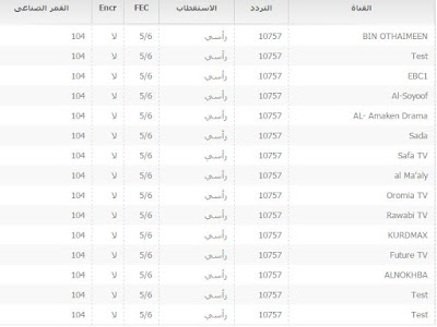 موقع عربي لمعرفة جميع ترددات القنوات العربية عبر قمر نيلسات NILESAT