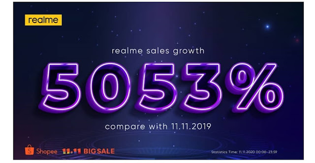 realme ranked 2nd in Malaysia, reached 50 million sales over 13 markets, realme, realme Malaysia,  smartphone sale in malaysia, Lifestyle