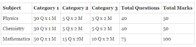 WBJEE 2017 Exam Pattern