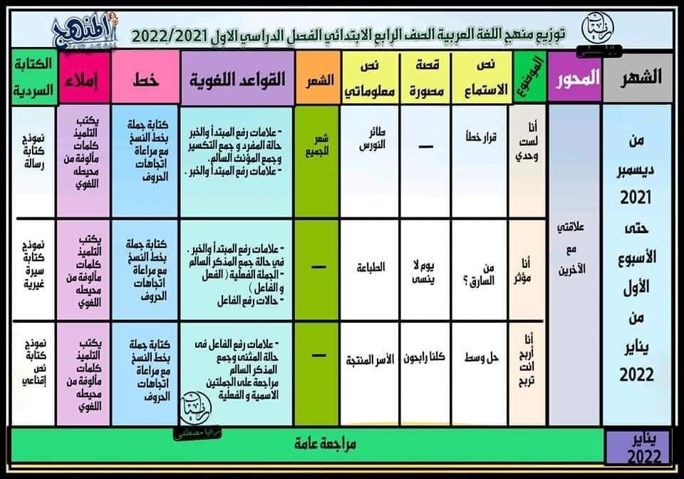 منهج اللغة العربية الصف الرابع الابتدائي ترم اول 2022 13