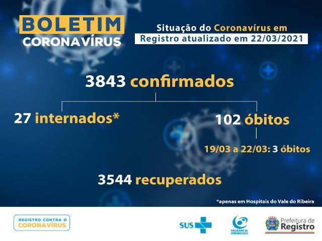 Registro-SP confirma três novos óbitos e soma 102 mortes por Coronavirus - Covid-19