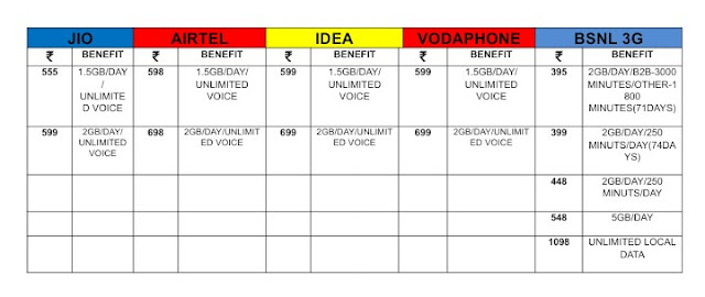 JIO, AIRTEL, IDEA, VODAFONE & BSNL NEW PLANS COMPARISON SIMPLE CHART WISE IN HINDI