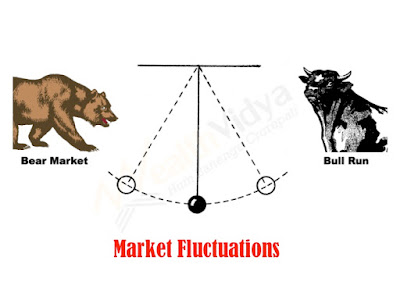 Picture Depicts Markets Fluctuating Like a Pendulum Between Enthusiasm and Pessimism