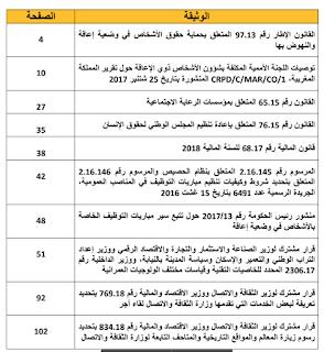 مجموعة النصوص القانونية والمعيارية الجديدة في مجال الاعاقة بالمغرب