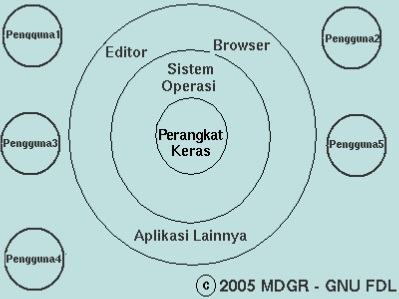 Konsep Dasar Perangkat Komputer dan Sistem Operasi_