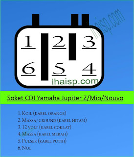 Soket CDI Yamaha Jupiter Z, Mio dan Nouvo (Generasi yang lama)