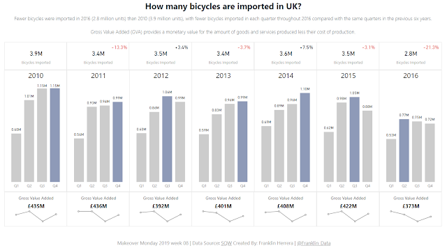 Makeover Monday: Economic value of the bicycle industry.