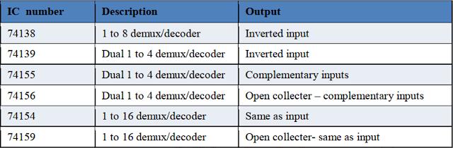 Kelas Informatika - IC Demultiplexer Logika TTL