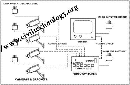 Lorex Camera Wiring Diagram furthermore Night Vision Camera Wiring Diagram as well Remote Cameras Wireless in addition Wiring Diagram For Security Cameras also Security Camera Power. on surveillance camera wiring diagram