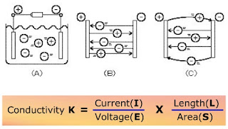 Conductivity Measurement Principle