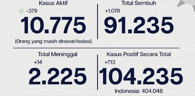 Jakarta Masih Jadi Penyumbang Corona Terbanyak