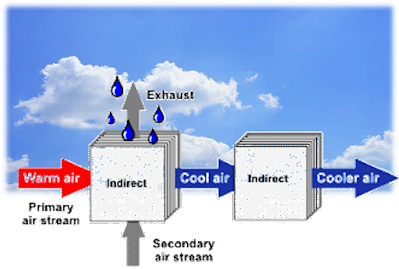 How is it possible to cool the air below wet bulb temperature through evaporative cooling ?