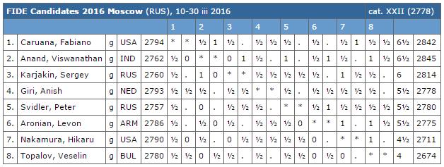 Le classement après 11 rondes