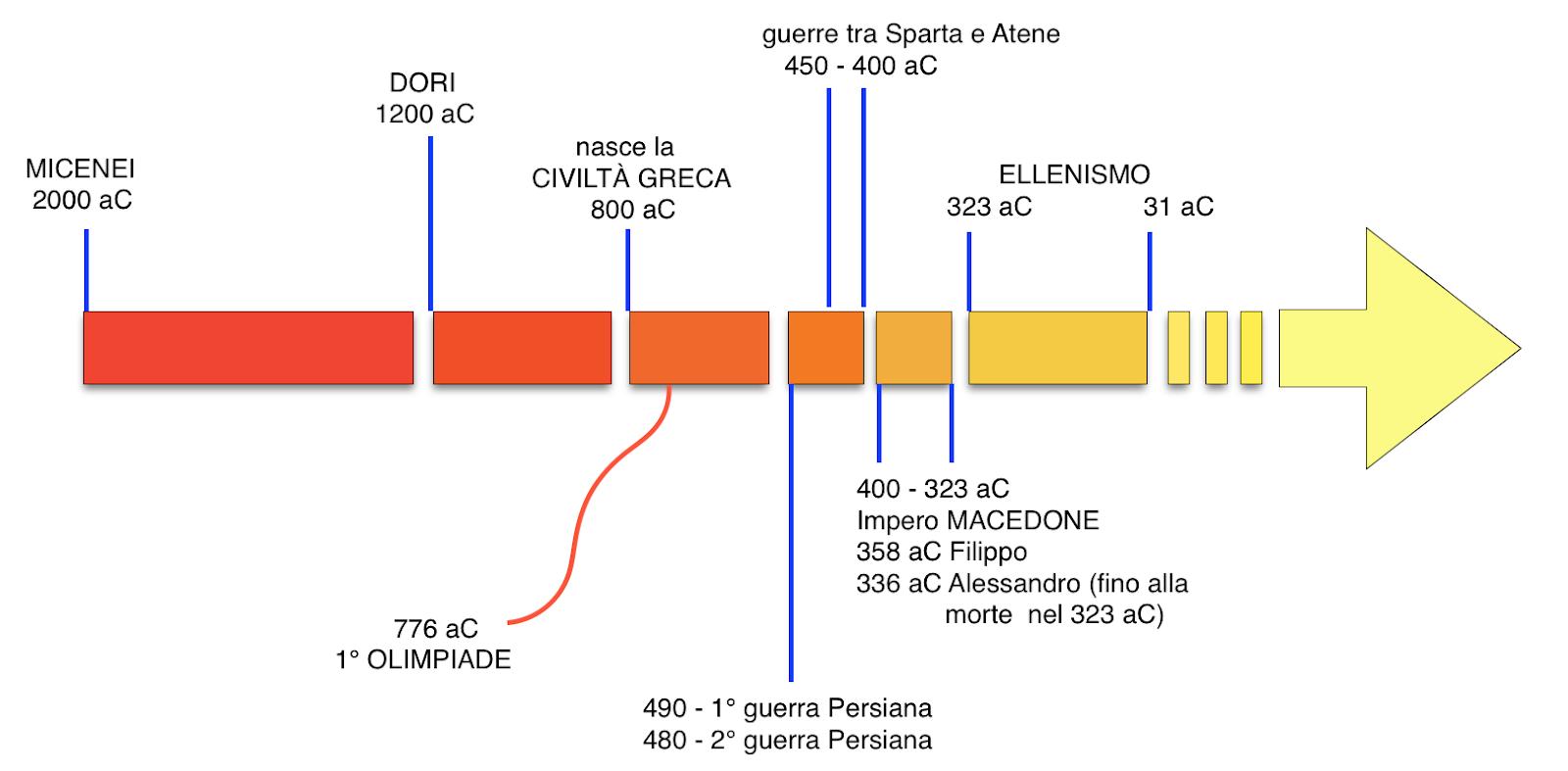 Arte Romana: caratteristiche ed opere