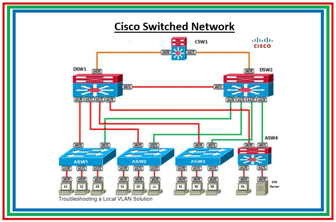 Part 2: Cisco Switch commands reference guide