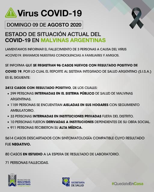 Malvinas Argentinas, domingo con tres fallecimientos y 96 nuevos casos de COVID-19. Covid%2B19%2Ben%2BMalvinas%2BArgentinas%2B01