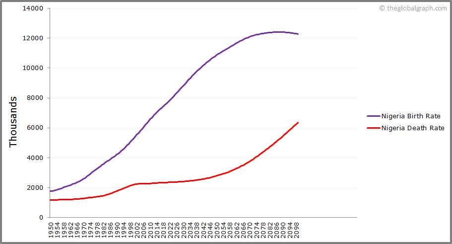 Nigeria  Birth and Death Rate