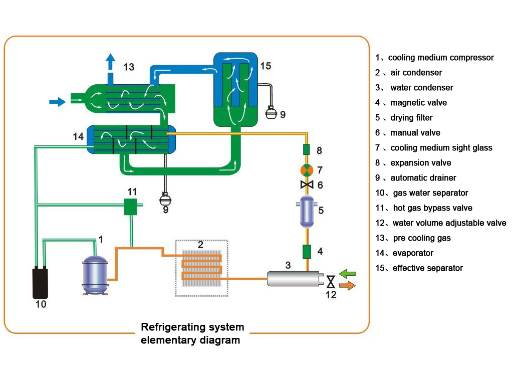 How A Dryer Works Belt Diagrams Repaircliniccom Compressed Air