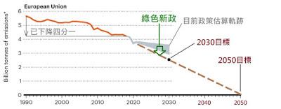 全球零碳排放有希望