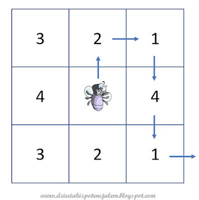 zdjęcie przedstawia tabelkę trzy na trzy, na środkowym polu narysowana jest mucha, od tego pola odchodzi też strzałka a potem kolejna i tak dalej, na pozostałych polach mamy liczby od jeden do pięć