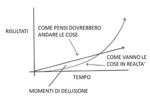 grafico%2Brisultati