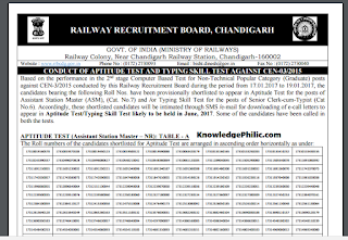 Railway [RRB] NTPC Aptitude and Typing Test Result Declared (03/2015) Zone-wise