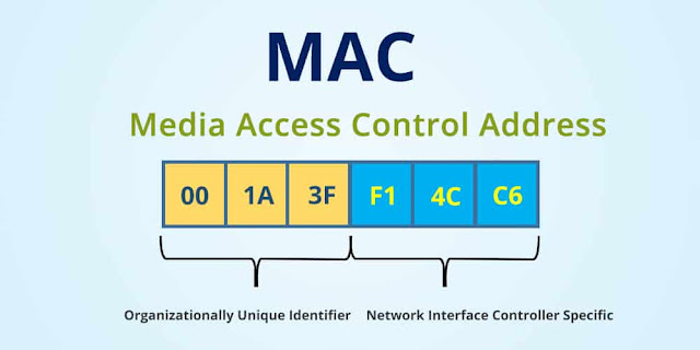 What is the MAC address