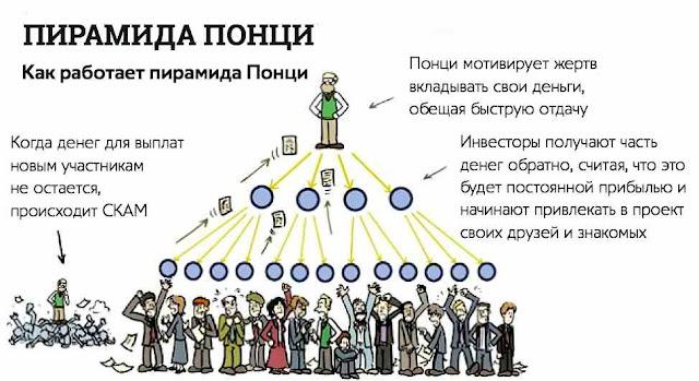 Принцип работы схемы Понци