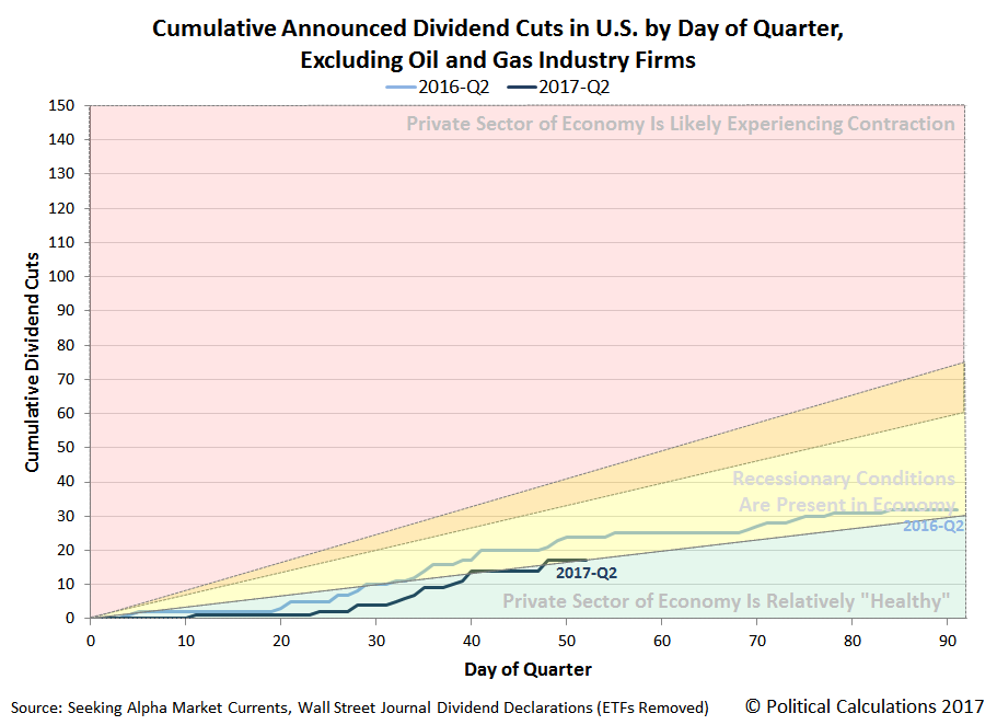 Cumulative Announced Dividend Cuts in U.S. by Day of Quarter, 2016-Q2 versus 2017-Q2, Snapshot on 2017-05-22, Excluding the Oil and Gas Industry