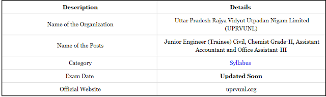 UPRVUNL Accounts Officer syllabus in Hindi