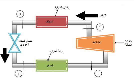 كيف يعمل نظام التبريد في الثلاجة