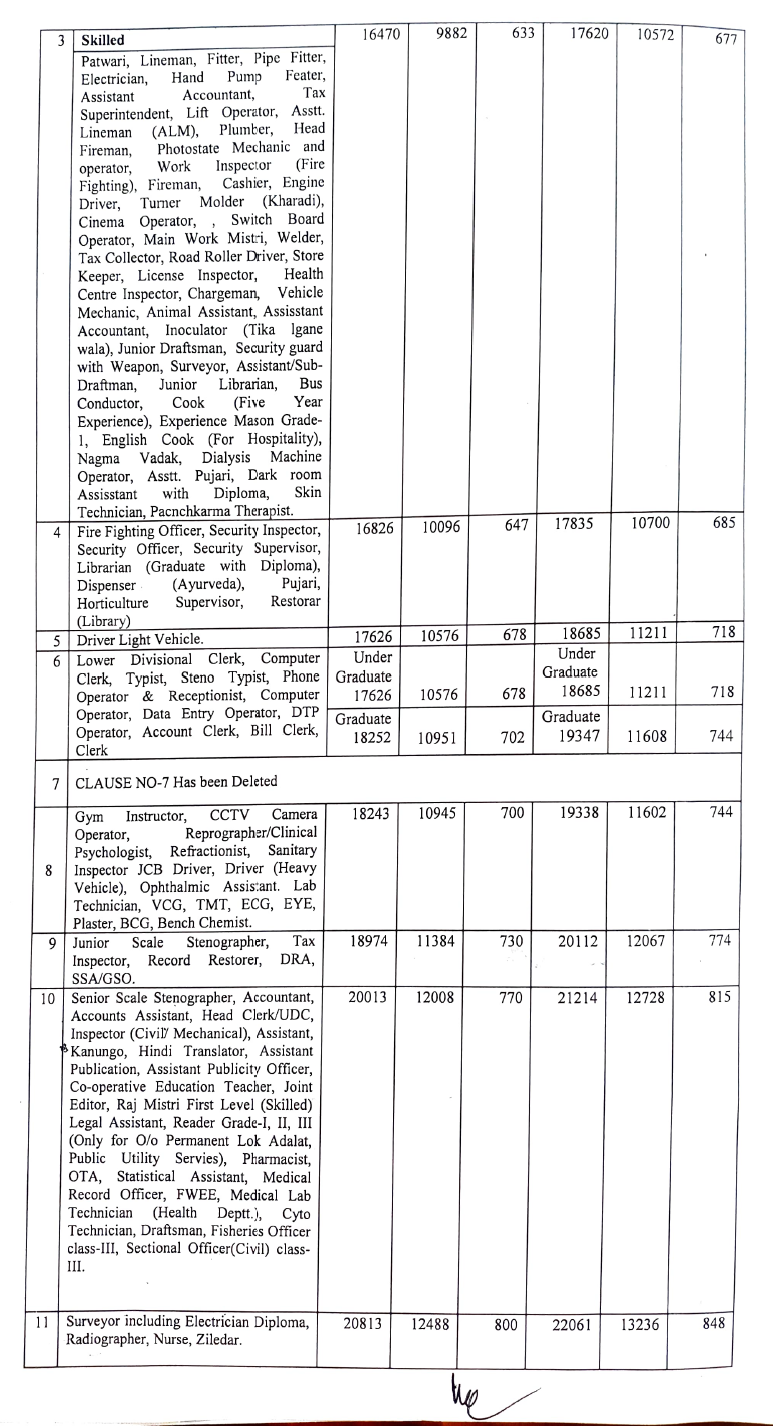 Panchkula DC rate Salary 2020-21 page 2