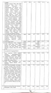 Panchkula DC rate Salary 2020-21 page 2